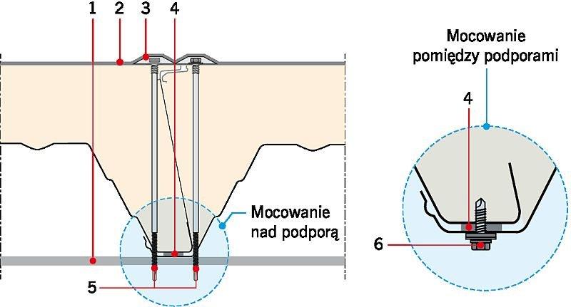 RYS. 5. Połączenie boczne płyt warstwowych. Objaśnienia: 1 - konstrukcja wsporcza, 2 - hydroizolacja przyklejana lub mocowana mechanicznie na budowie, 3 - podkładka talerzowa o kształcie owalnym, 4 - uszczelka butylowa aplikowana na montażu, 5 - śruba mocująca, samowiercąca, min. Ø5 mm, montowana w każdej fali, 6 - łącznik P03 w rozstawie co 500 mm, jeśli jest wymagana odporność ogniowa, i co 1000 mm, jeśli nie jest wymagana odporność ogniowa ; rys.: www.kingspan.com