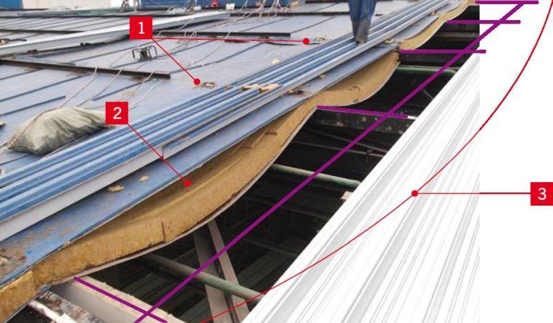 RYS. 7. Przykład uszkodzenia płyty warstwowej wskutek nieuwzględnienia zalecanej przez producenta liczby przęseł i rozpiętości oraz koloru okładzin zewnętrznych. Objaśnienia: 1 - odspojenia rdzenia od okładzin, 2 - widoczne pofałdowania na podporach, 3 - cztery przęsła zamiast jednego. Długość płyty warstwowej przekracza dopuszczalną dla danej kolorystyki okładziny zewnętrznej; rys. na podstawie teplant.ru/blog/nasha-rabota/9886/