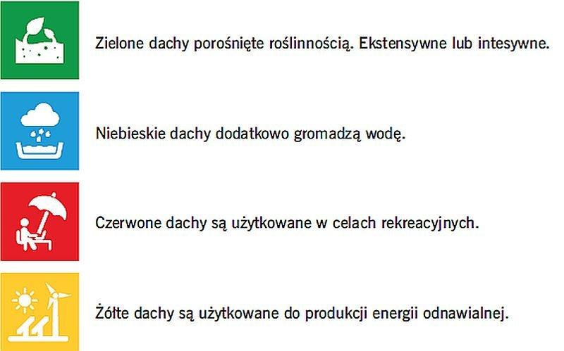 Cztery funkcje dachów wyróżnione w programie opracowanym dla Rotterdamu i przypisany im kod kolorystyczny; rys.: [10]