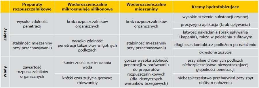 TABELA Zalety i wady dostępnych na rynku impregnatów na bazie silanów/siloksanów [1]