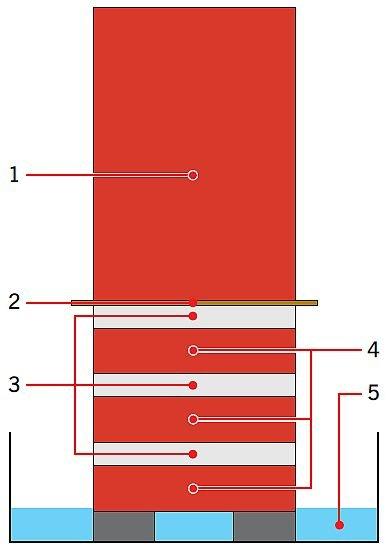 RYS. 2. Model wieży z cegły/gliny stosowany do utrzymania stałego dopływu wody do badanych próbek (rdzeni). Oznaczenia: 1 – badany rdzeń, 2 – tkanina, 3 – kaolin, 4 – cegły, 5 – naczynie z wodą; rys.: [8]