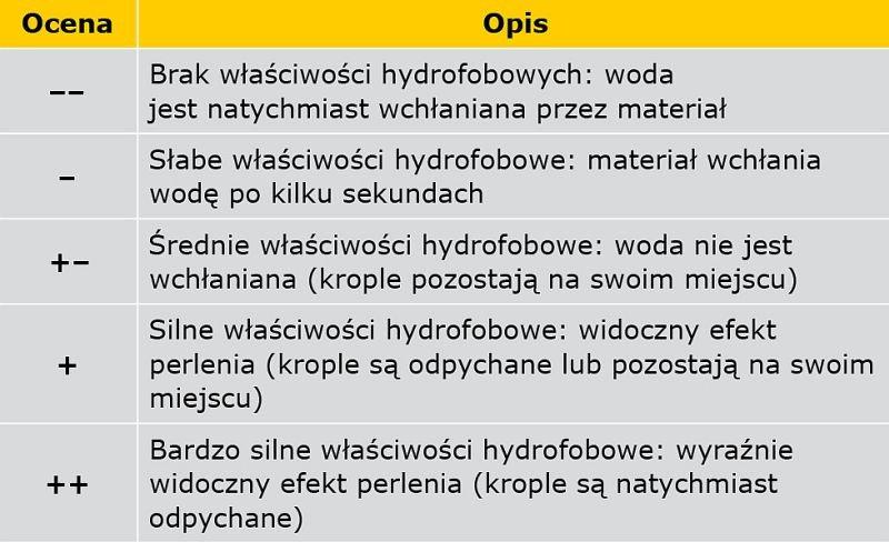 TABELA 1. Kryteria oceny skuteczności hydrofobizacji na podstawie testu kropli [8]
