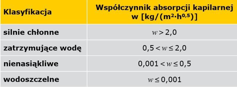 TABELA 2. Podział materiałów budowlanych na podstawie współczynnika absorpcji kapilarnej [11]