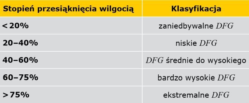 TABELA 3. Klasyfikacja zawilgocenia muru na podstawie stopnia przesiąknięcia wilgocią DFG [14]