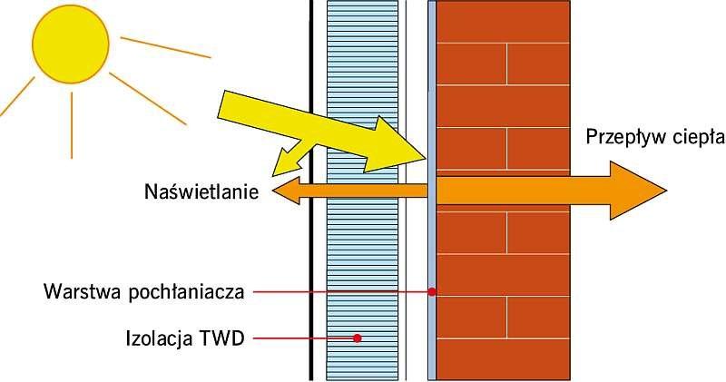 RYS. 10. Przykładowy schemat izolacji transparentnej SWD; rys.: yumpu.de