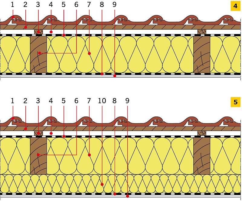 RYS. 4-5. Przykładowe zastosowanie wełny mineralnej w dachach skośnych drewnianych: izolacja cieplna między krokwiami (4), izolacja cieplna między i pod krokwiami (5): 1 - dachówka ceramiczna, 2 - łata, 3 - kontrłata, 4 - szczelina dobrze wentylowana, 5 - folia wysokoparoprzepuszczalna, 6 - krokiew, 7 - izolacja cieplna (wełna mineralna), 8 - folia paroizolacyjna, 9 - płyta gipsowo‑kartonowa, 10 -dodatkowa warstwa izolacji cieplnej (wełna mineralna); rys.: M. Maciaszek [9]