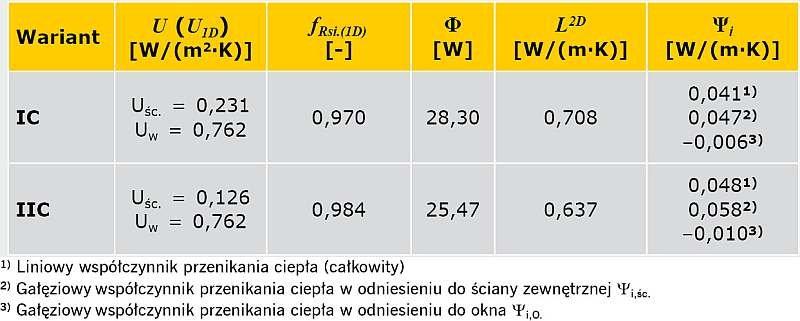 TABELA 4. Wyniki obliczeń parametrów fizykalnych połączenia ściany zewnętrznej ocieplonej od wewnątrz z oknem
