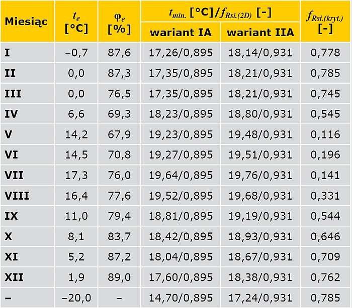 TABELA 5. Wyniki obliczeń temperatury na wewnętrznej powierzchni przegrody oraz czynnika temperaturowego ƒRsi (narożnik ścian zewnętrznych ocieplony od wewnątrz)