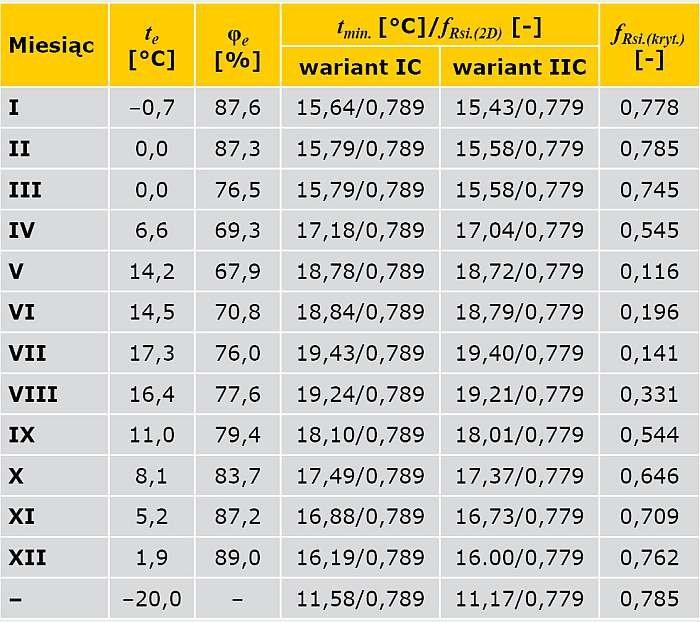 TABELA 7. Wyniki obliczeń temperatury na wewnętrznej powierzchni przegrody oraz czynnika temperaturowego ƒRsi (połączenie ściany zewnętrznej z oknem w przekroju przez ościeżnicę)