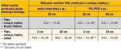 Tabela 3. Przykłady obliczeniowe (wymaganie wg WT i PN – R'A2 = min. 38 dB): wartości RA2 przekrycia z izolacją cieplną z wełny mineralnej oraz PU