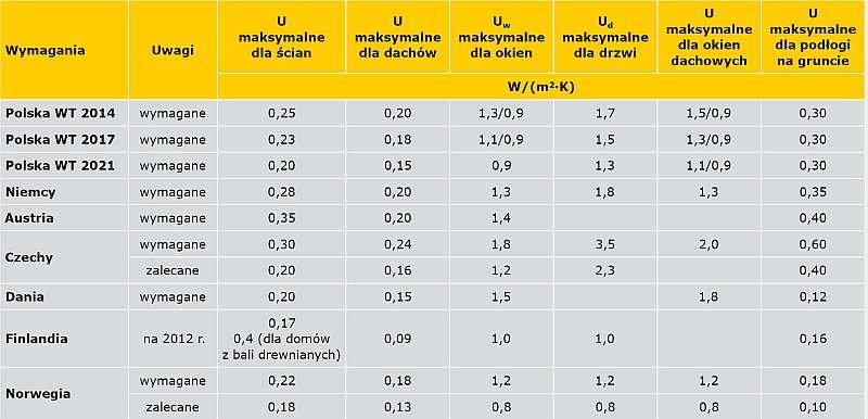 TABELA 1. Zestawienie porównawcze wymagań w zakresie izolacyjności termicznej przegród