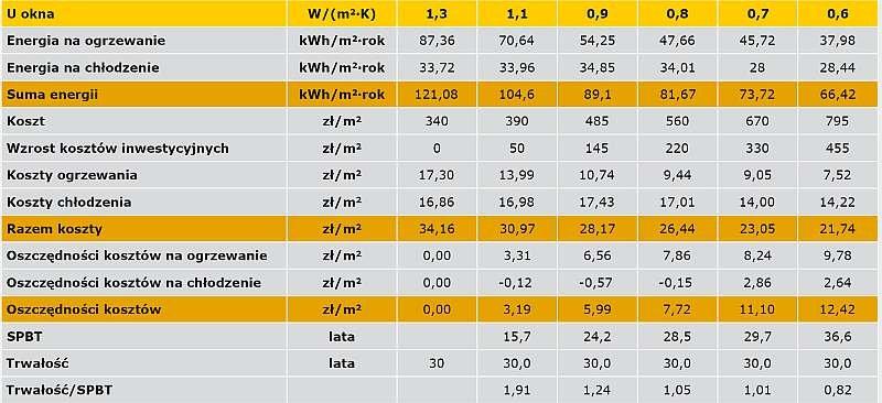 TABELA 2. Analiza opłacalności stosowania okien pionowych