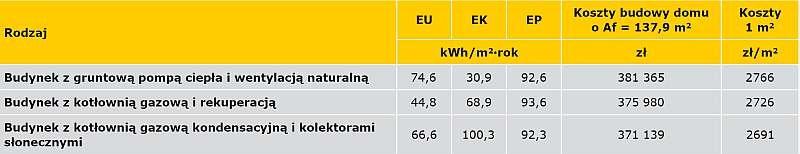 TABELA 5. Zapotrzebowanie na energię użytkową EU, końcową EK i pierwotną EP oraz koszty budowy domu o Af = 137,9 m2, spełniającego wymagania prawne na 2017 r.