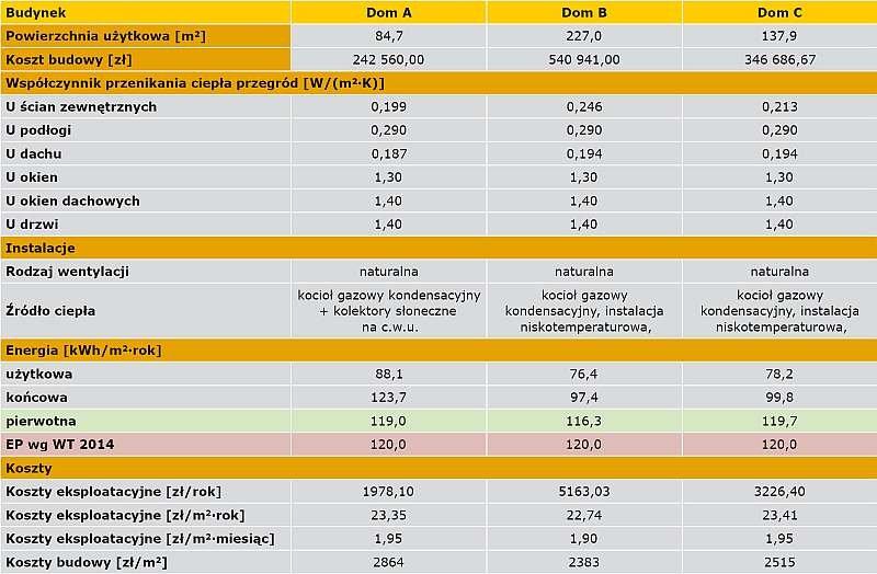 TABELA 6. Charakterystyka energetyczna i geometryczna oraz koszty budowy i eksploatacyjne domów typu A, B, C