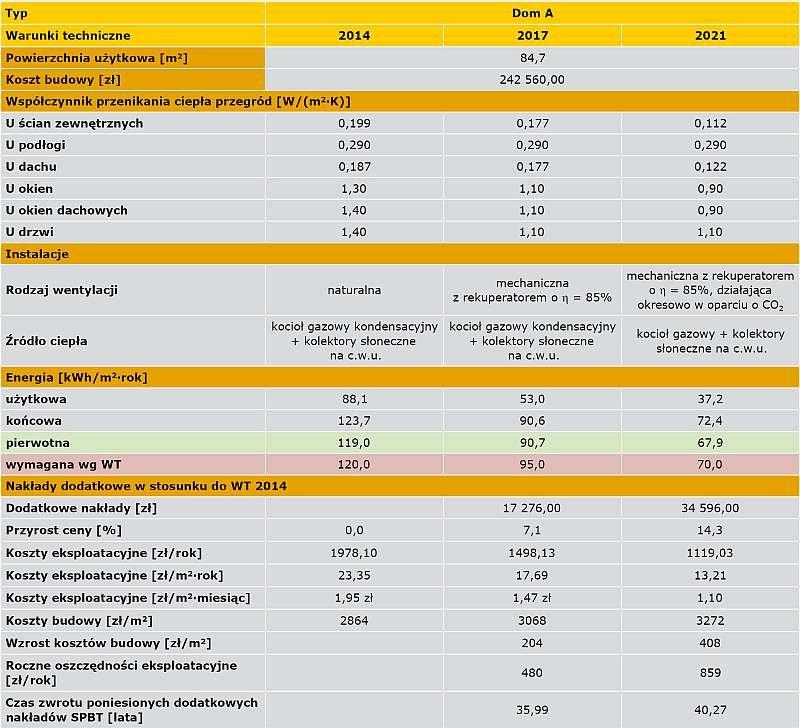 TABELA 7. Analiza opłacalności budowy domu typu A do WT 2017 i WT 2021