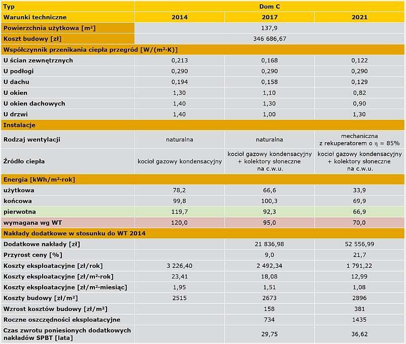 TABELA 9. Analiza opłacalności budowy domu typu C do WT 2017 i WT 2021