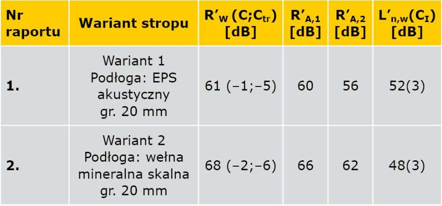 TABELA 4. Zestawienie wyników pomiarów terenowych izolacyjności akustycznej stropu drewnianego z podłogą pływającą w dwóch wariantach