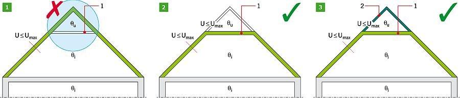 RYS. 1-3. Izolowanie termiczne przestrzeni ogrzewanych na poddaszu - wydzielenie przestrzeni ogrzewanej stropem na jętkach: rozwiązanie niepoprawne (1), rozwiązania poprawne (2-3). Objaśnienia: 1 - strop na jętkach, 2 - ocieplenie między krokwiami, θi - przestrzenie ogrzewane, θu - przestrzenie nieogrzewane; rys.: M. Wesołowska, K. Pawłowski i P. Rożek