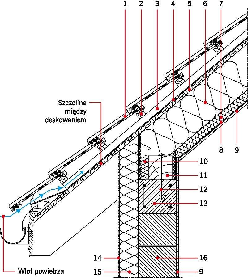 RYS. 10. Przykładowe rozwiązania materiałowe połączenia ściany zewnętrznej z stropodachem drewnianym w przekroju przez murłatę