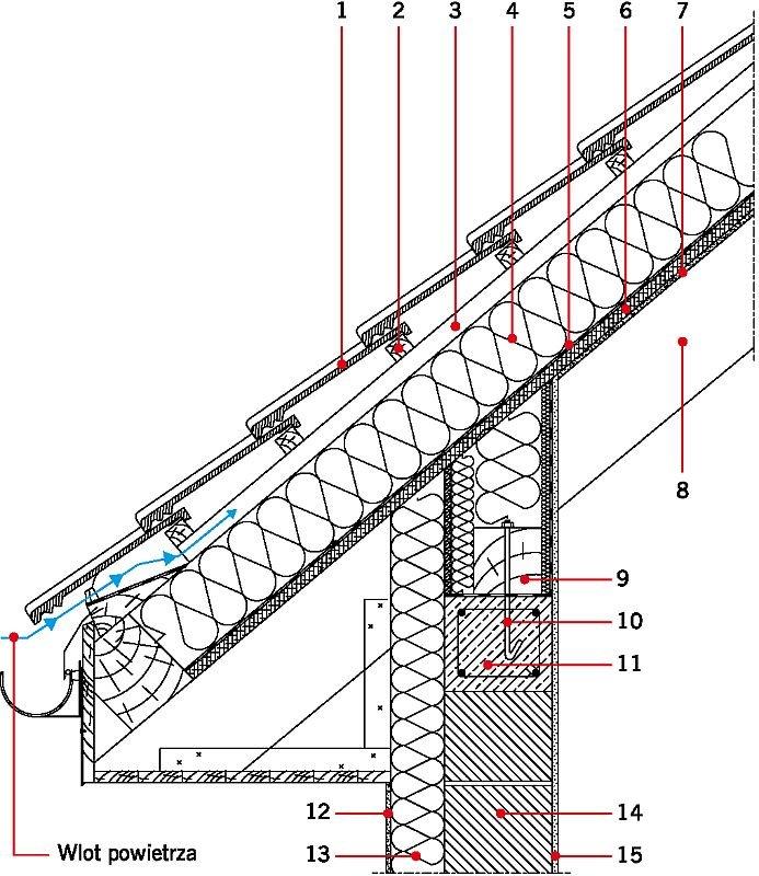 RYS. 11. Przykładowe rozwiązania materiałowe połączenia ściany zewnętrznej z stropodachem drewnianym w przekroju przez murłatę