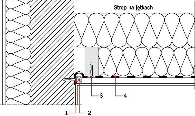 RYS. 13. Zapewnienie szczelności w potencjalnych mostkach powietrznych połaci dachowej. Objaśnienia: 1 - taśma uszczelniająca, 2 - listwa dociskowa, 3 - mocowanie rusztu, uszczelnione, 4 - paroizolacja; rys.: M. Wesołowska, K. Pawłowski i P. Rożek