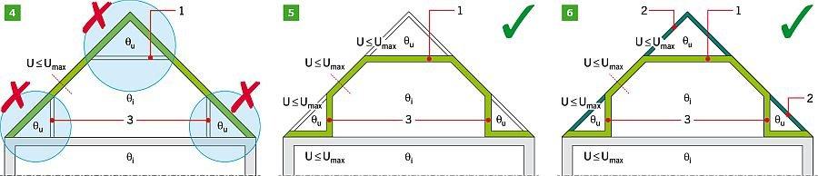 RYS. 4-6. Izolowanie termiczne przestrzeni ogrzewanych na poddaszu - wydzielenie przestrzeni ogrzewanej stropem na jętkach i ściankami kolankowymi: rozwiązanie niepoprawne (4), rozwiązania poprawne (5-6). Objaśnienia: 1 - strop na jętkach, 2 - ocieplenie między krokwiami, 3 - ścianka kolankowa, θi - przestrzenie ogrzewane, θu - przestrzenie nieogrzewane; rys.: M. Wesołowska, K. Pawłowski i P. Rożek