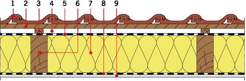 RYS. 7. Układy warstw materiałowych stropodachów drewnianych - izolacja cieplna między krokwiami. Objaśnienia: 1 - dachówka ceramiczna, 2 - łata, 3 - kontrłata, 4 - szczelina dobrze wentylowana, 5 - folia wysokoparoprzepuszczalna, 6 - krokiew, 7 - izolacja cieplna (wełna mineralna), 8 - folia paroizolacyjna, 9 - płyta gipsowo‑kartonowa; rys.: [9]