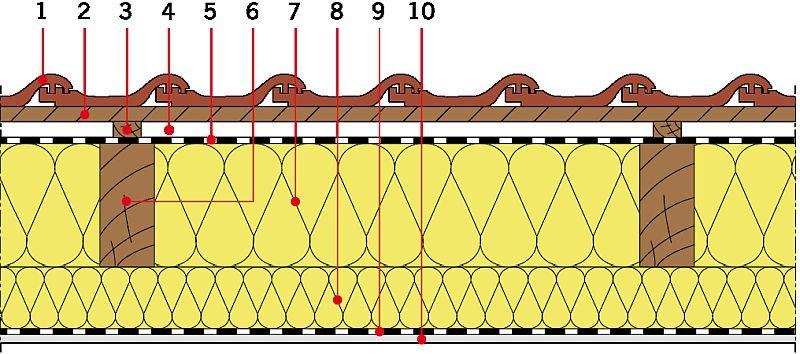 RYS. 8. Układy warstw materiałowych stropodachów drewnianych - izolacja cieplna między i pod krokwiami. Objaśnienia: 1 - dachówka ceramiczna, 2 - łata, 3 - kontrłata, 4 - szczelina dobrze wentylowana, 5 - folia wysokoparoprzepuszczalna, 6 - krokiew, 7 - izolacja cieplna (wełna mineralna), 8 - dodatkowa warstwa izolacji cieplnej (wełna mineralna), 9 - folia paroizolacyjna, 10 - płyta gipsowo‑kartonowa; rys.: [9]