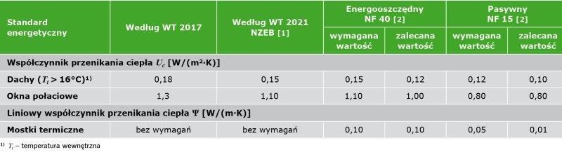TABELA 1. Minimalne wymagania energetyczne dla budynków.