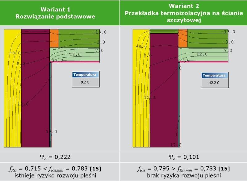 TABELA 5. Analiza cieplno-wilgotnościowa węzła połączenia ściany szczytowej z połacią dachową (opracowanie własne)