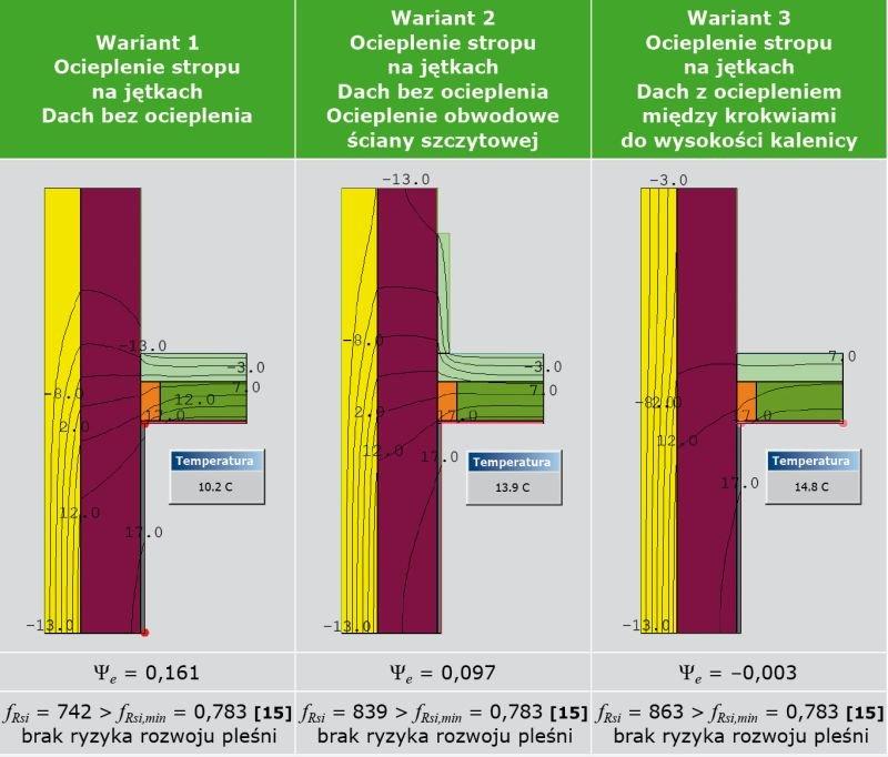 TABELA 6. Analiza cieplno-wilgotnościowa węzła połączenia ściany szczytowej ze stropem na jętkach (opracowanie własne)