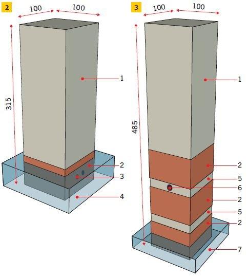 RYS. 2–3. Filary testowe według wytycznych BBA [8]: dla płynów iniekcyjnych (2), dla zapraw iniekcyjnych (3). Objaśnienia: 1 – blok wapienny 100×100×250 mm, 2 – cegła, 3 – otwory iniekcyjne, 4 – woda demineralizowana (wysokość 55 mm), 5 – zaprawa wapienna, 6 – otwór iniekcyjny ∅15 mm, l = 75 mm, 7 – woda demineralizowana (wysokość 30 mm); rys.: [2]