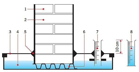 RYS. 11. Schemat badania skuteczności przepony iniekcyjnej metodą próby wodoszczelności. Objaśnienia: 1 – mur doświadczalny, 2 – powłoka paroszczelna (żywica epoksydowa), 3 – zbiornik z tworzywa sztucznego z zamknięciem, 4 – woda, 5 – uszczelnienie spoin (masa silikonowa), 6 – ruszt metalowy, 7 – cylinder pomiarowy z podziałką objętościową umożliwiający ustalenie ilości odparowanej wody w l/m2·d (zarówno z muru, jak i z cylindra), 8 – cylinder referencyjny do pomiaru parowania powierzchniowego; rys.: [3]