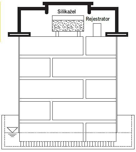 RYS. 9. Schemat stanowiska badawczego przy pomiarze parowania; rys.: [3]
