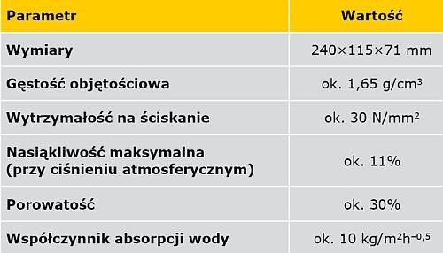 TABELA 2. Właściwości cegły do wznoszenia murów doświadczalnych w metodzie WTA 4-10-15 [3]