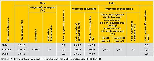 TABELA 3. Przykładowe zalecane wartości obliczeniowe temperatury wewnętrznej według normy PN 78/B-03421 [3]