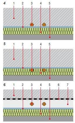 Rys. 4–6. Rozwiązania konstrukcyjne podkładów grzewczych: 1 – jastrych, 2 – warstwa poślizgowa, 3 – element grzejny, 4 – warstwa izolacji cieplnej, 5 – podłoże nośne, 6 – warstwa oddzielająca, 7 – zaprawa wyrównawcza