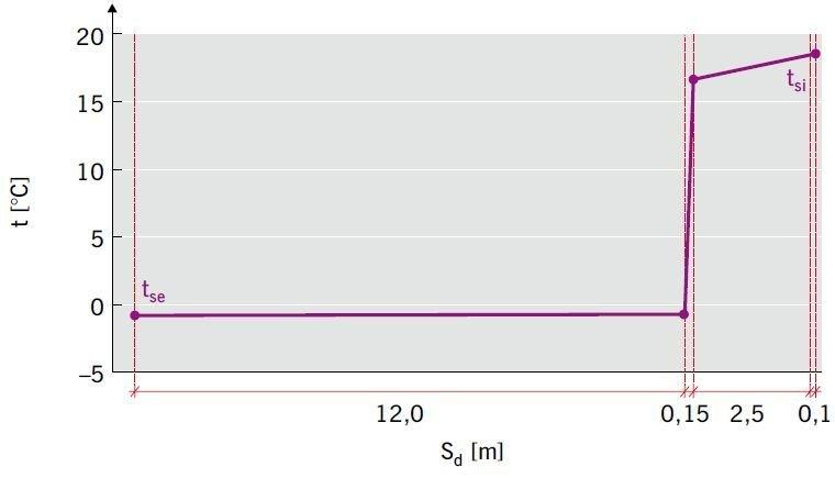 RYS. 19 Analiza wilgotnościowa ściany trójwarstwowej ocieplonej wełną mineralną [1]; rys.: K. Pawłowski