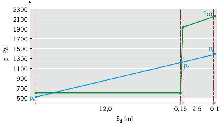 RYS. 20 Analiza wilgotnościowa ściany trójwarstwowej ocieplonej wełną mineralną [2]; rys.: K. Pawłowski