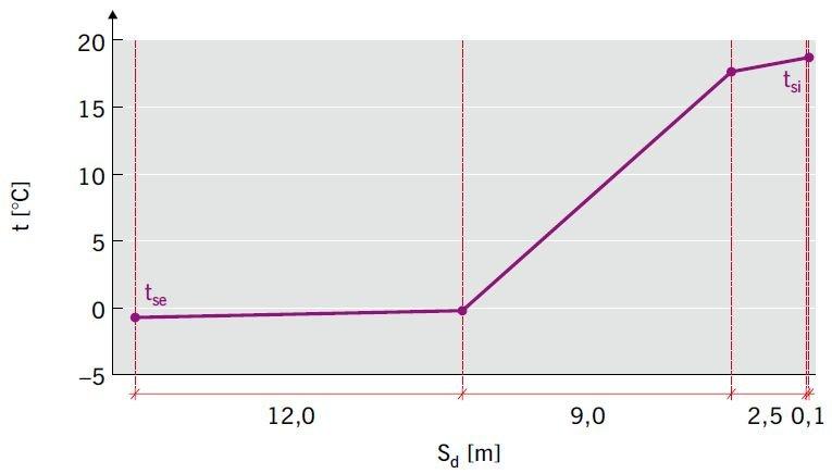 RYS. 21 Analiza wilgotnościowa ściany trójwarstwowej ocieplonej styropianem [1]; rys.: K. Pawłowski