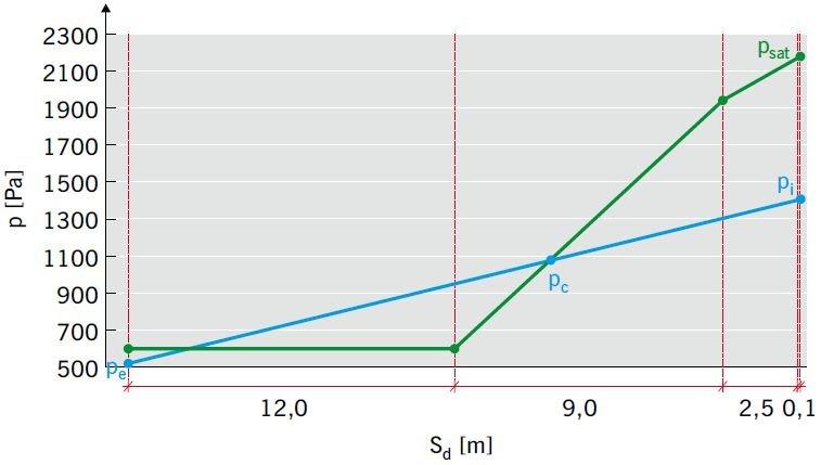 RYS. 22 Analiza wilgotnościowa ściany trójwarstwowej ocieplonej styropianem [2]; rys.: K. Pawłowski
