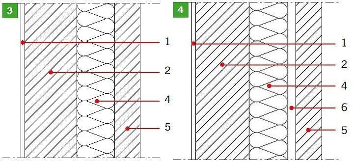 RYS. 3–4. Przykładowe układy murowanych ścian zewnętrznych: ściana trójwarstwowa (3), ściana szczelinowa (4). Objaśnienia: 1 – tynk wewnętrzny, 2 – pustak ścienny, 3 – tynk zewnętrzny, 4 – izolacja termiczna, 5 – warstwa elewacyjna, 6 – szczelina powietrzna; rys.: K. Pawłowski