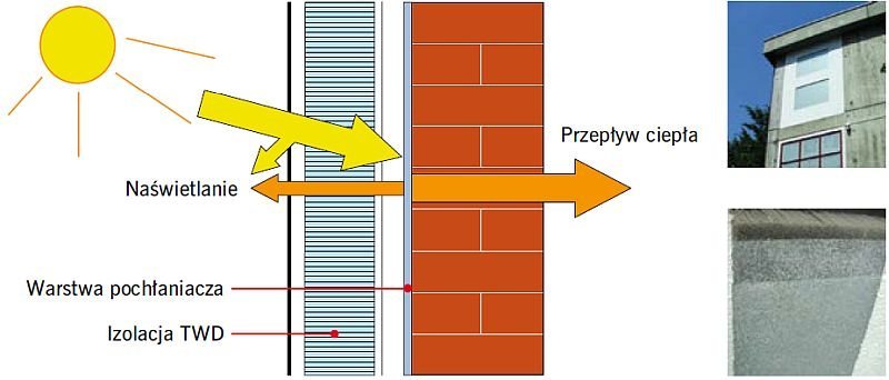 RYS. 6. Przykładowy schemat izolacji transparentnej SWD; rys.: www.yumpu.de