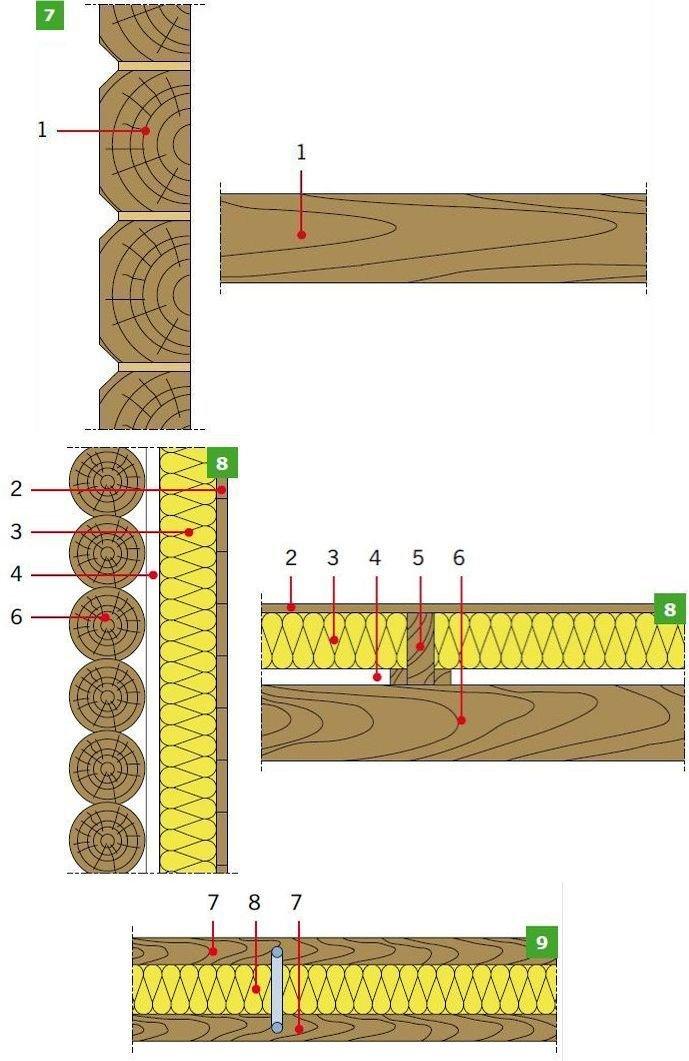 RYS. 7–9. Przykładowe rozwiązania materiałowe ścian drewnianych (z bali drewnianych): ściana z okrąglaków bez dodatkowego ocieplenia (7), pojedyncze ściany zębowe z ociepleniem od wewnątrz (8), podwójne ściany zrębowe z ociepleniem pomiędzy dwoma warstwami belek (9)