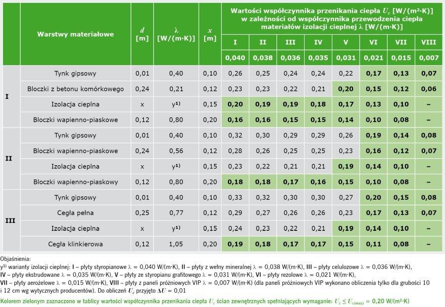 TABELA 10. Wyniki obliczeń wartości współczynnika przenikania ciepła Uc według PN-EN ISO 6946:2008 [14] w odniesieniu do ściany zewnętrznej trójwarstwowej