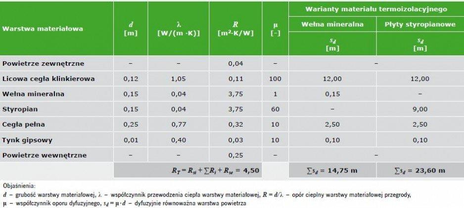 TABELA 11. Parametry geometryczno-materiałowe warstw ściany zewnętrznej trójwarstwowej