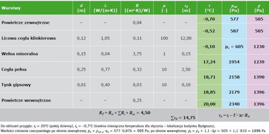TABELA 12. Wyniki obliczeń w zakresie występowania kondensacji międzywarstwowej – ściana zewnętrzna trójwarstwowa z wełną mineralną (wariant I)