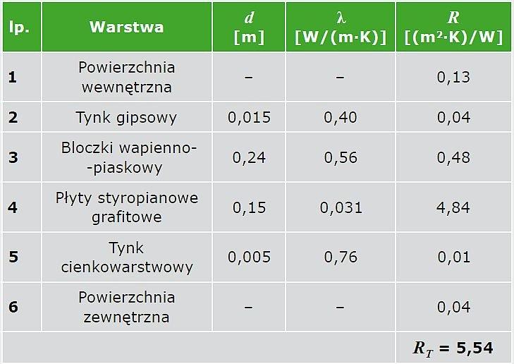 TABELA 2. Zestawienie danych materiałowych ściany zewnętrznej dwuwarstwowej