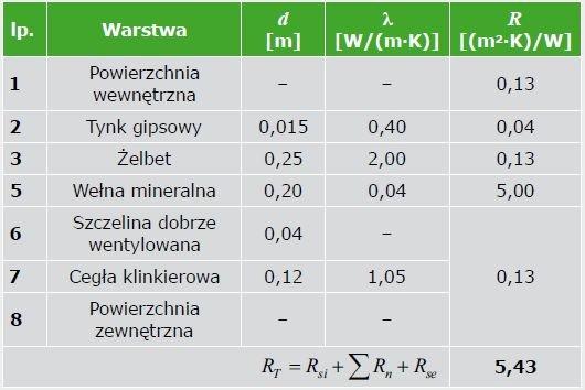 """TABELA 3. Zestawienie danych materiałowych ściany zewnętrznej – kres górny całkowitego oporu cieplnego R'T wycinka """"A"""""""