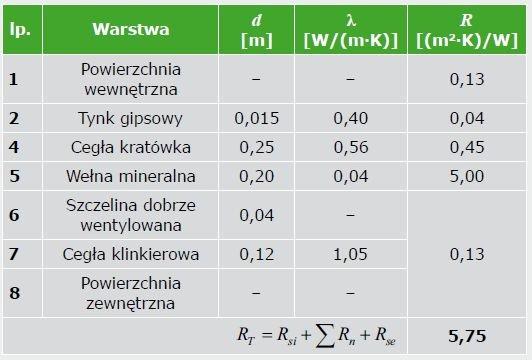 TABELA 4. Zestawienie danych materiałowych ściany zewnętrznej – kres górny całkowitego oporu cieplnego